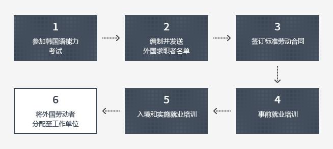 1 参加韩国语能力考试, 2 编制并发送外国求职者名单, 3 签订标准劳动合同, 4 事前就业培训, 5 入境和实施就业培训, 6 将外国劳动者分配至工作单位