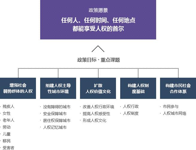 首尔市人权政策基本计划 (2013-2017)