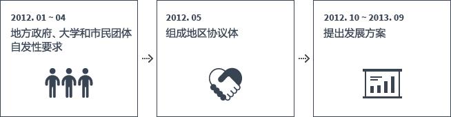 02PolicyInfo_03도시건축_06지역발전_img01_CHNS
