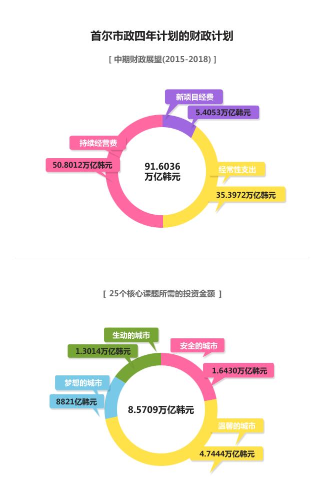 首尔市政四年计划的财政计划中期财政展望(2015~2018) | 91.6036万亿韩元 | 持续经营费 : 50.8012万亿韩元 | 新项目经费 : 5.4053万亿韩元 | 经常性支出 : 35.3972万亿韩元 | | 25个核心课题所需的投资金额 | 8.5709万亿韩元 | 生动的城市 : 1.3014万亿韩元 | 梦想的城市 : 8821亿韩元 | 安全的城市 : 1.6430万亿韩元 | 温馨的城市 : 4.7444万亿韩元