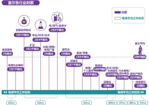 首尔各行业时薪是多少?