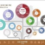 """[元淳的希望日记555] 2015年首尔市""""健康坚实的预算"""""""