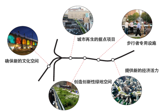 首尔站一带综合发展计划