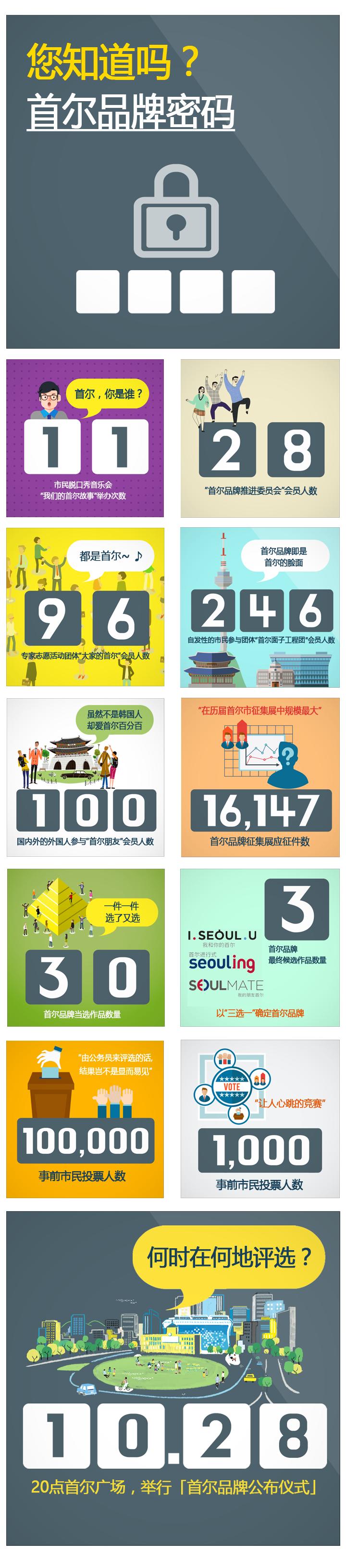 首尔品牌卡新闻 – 数字篇