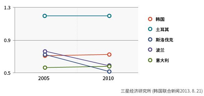 OECD 各国家纠纷指数(排名前5的国家)