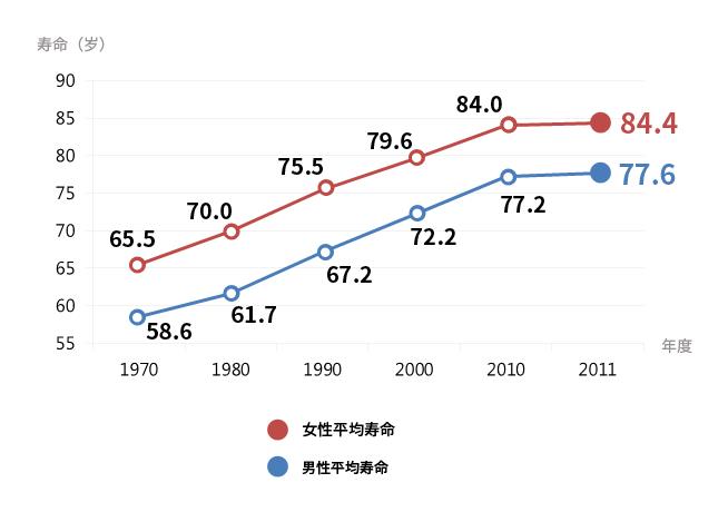 韩国人各年度平均寿命 (2013, KOSIS)
