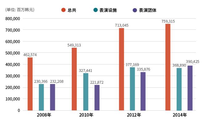 表演设施及团体营业额趋势 (2015表演艺术实况调查,文化体育观光部)