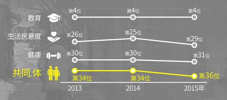 """OECD """"更好的生活指数""""排名变动现状 (OECD 34个国家, 巴西、俄罗斯)"""