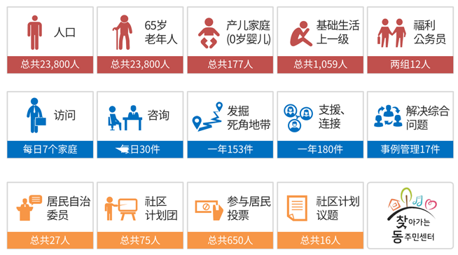 首尔市上门拜访的洞居民中心业务实施现状(80个洞居民中心平均)