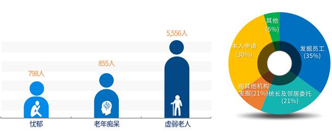 新发现的健康问题对象人数和贫困危机家庭的发现途径