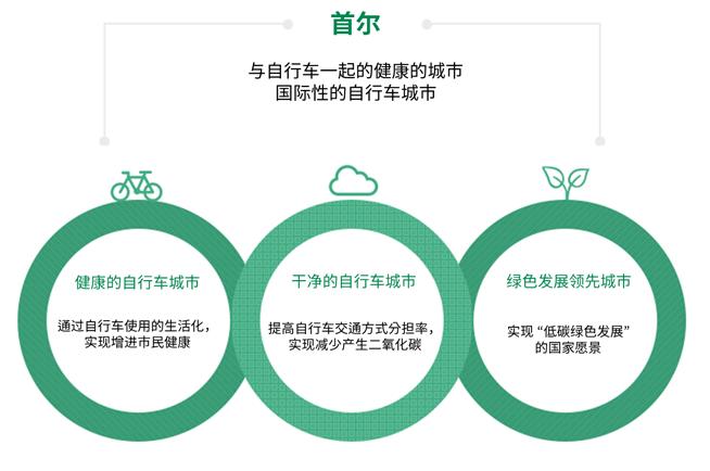 ソウル 自転車とともに作る健康な都市 世界的な自転車都市 健康な自転車都市 自転車利用の生活化を通じた 市民の健康増進を実現 清潔的自行車城市 自転車交通手段の分担率を 向上してCO2の発生 現象を実現 綠色成長先導城市 国家ビジョンである 「低酸素グリーン成長」 を実現