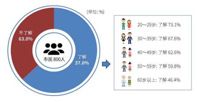 (单位: %) 市民 800人 不了解 37.0% 了解 63.0% 20~29岁: 了解 73.1% 30~39岁: 了解 67.6% 40~49岁: 了解 62.6% 50~59岁: 了解 59.8% 60岁以上: 了解 46.4%