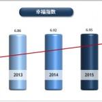 首尔市民幸福感创近三年历史新高
