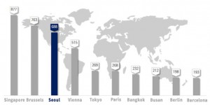 首尔市国际会议举办次数连续三年蝉联第三名