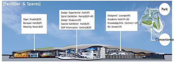 东大门设计广场(DDP)的5个设施15个空间