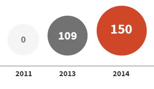 通过住宅金融支援提高居住福利 2011:0 → 2013:109 → 2014:150