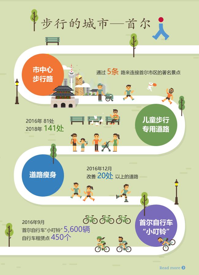 步行能带来改变。首尔会变得更加幸福。