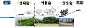 首尔市将于6处汉江公园植树,打造绿意盎然的汉江林