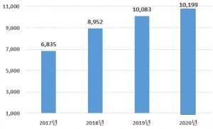 首尔市外商直接投资在疫情期间创历史新高,连续2年突破100亿美元