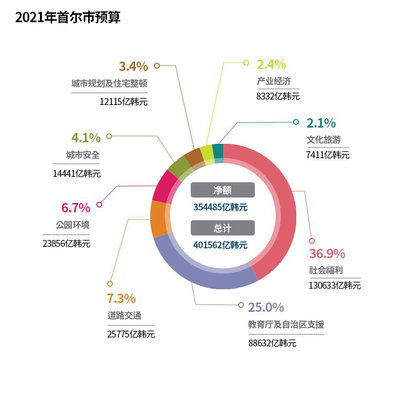 2021年度首尔市预算(以部门为准)